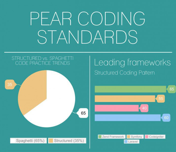PEAR Coding