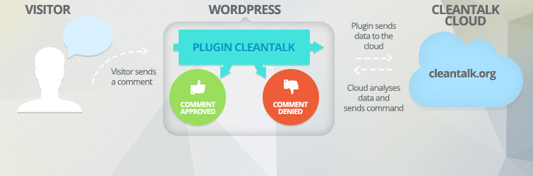 Cleantalk Suite Banner