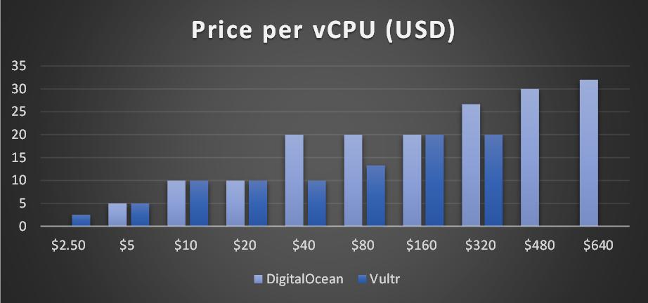 Digitalocean dedicated server price i