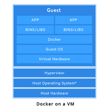 Getting started with Docker chart